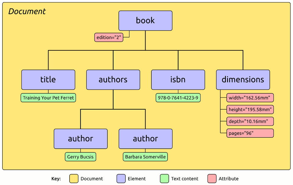 The Document Object Model Perl Xml Libxml By Example Documentation